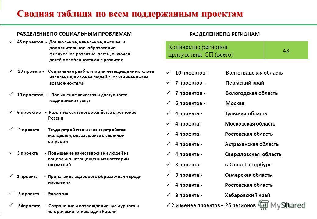 11 Сводная таблица по всем поддержанным проектам РАЗДЕЛЕНИЕ ПО СОЦИАЛЬНЫМ ПРОБЛЕМАМ РАЗДЕЛЕНИЕ ПО РЕГИОНАМ Количество регионов присутствия СП (всего) 43 10 проектов - Волгоградская область 7 проектов - Пермский край 7 проектов - Вологодская область 6