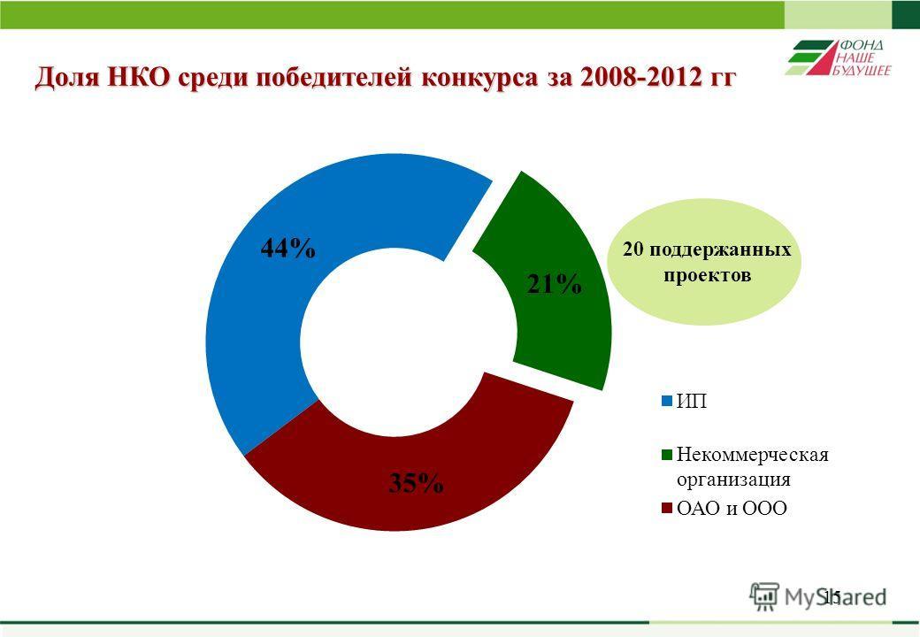 15 Доля НКО среди победителей конкурса за 2008-2012 гг 20 поддержанных проектов