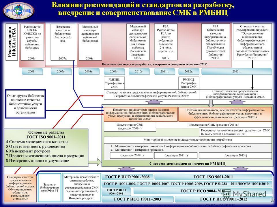 Влияние рекомендаций и стандартов на разработку, внедрение и совершенствование СМК в РМБИЦ 57