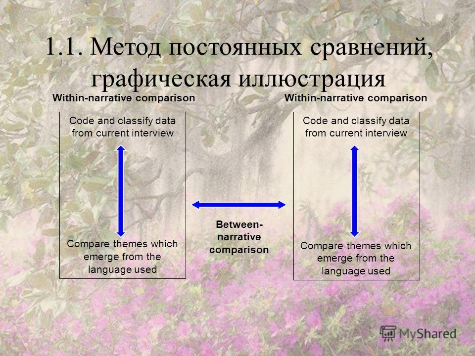 1.1. Метод постоянных сравнений, графическая иллюстрация Code and classify data from current interview Compare themes which emerge from the language used Code and classify data from current interview Compare themes which emerge from the language used