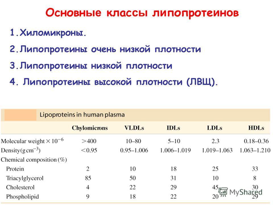 Основн ые клас сы л и попроте и н о в 1.Хиломикроны. 2.Липопротеины очень низкой плотности 3.Липопротеины низкой плотности 4. Липопротеины высокой плотности (ЛВЩ).