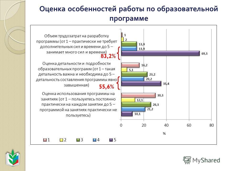Оценка особенностей работы по образовательной программе 83,2% 55,6%