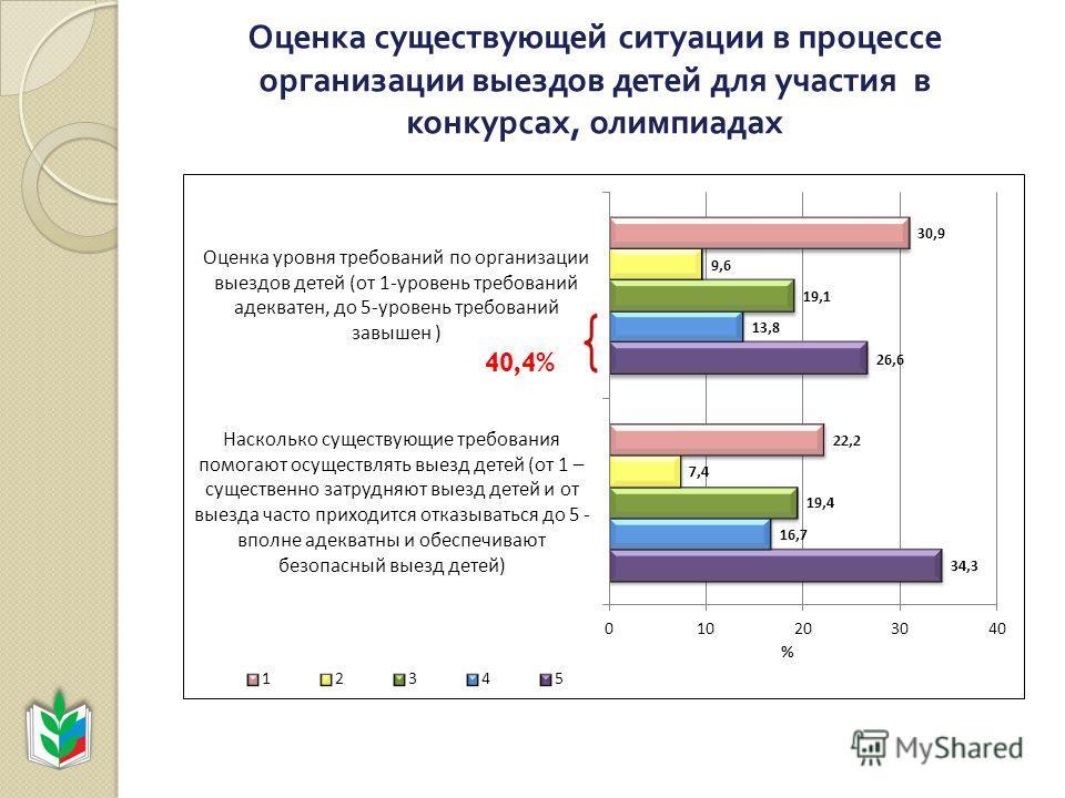 Оценка существующей ситуации в процессе организации выездов детей для участия в конкурсах, олимпиадах 40,4%