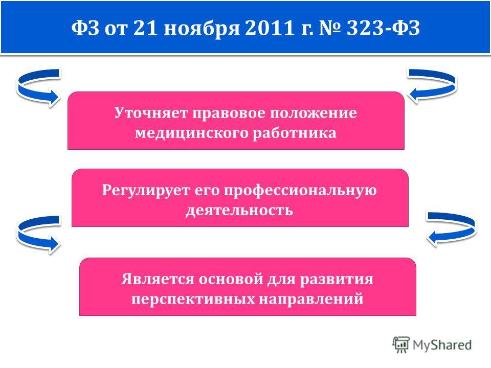 Уточняет правовое положение медицинского работника ФЗ от 21 ноября 2011 г. 323- ФЗ Регулирует его профессиональную деятельность Является основой для развития перспективных направлений