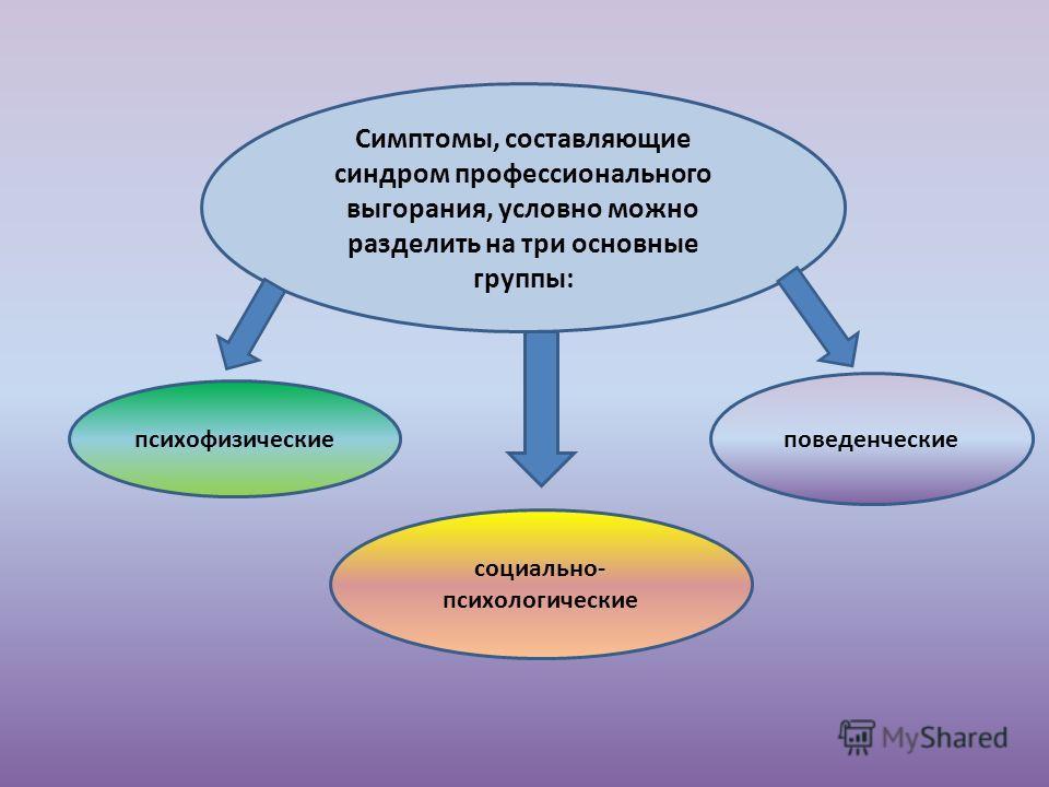 Симптомы, составляющие синдром профессионального выгорания, условно можно разделить на три основные группы: психофизические социально- психологические поведенческие
