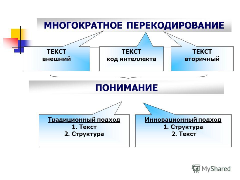 МНОГОКРАТНОЕ ПЕРЕКОДИРОВАНИЕ ТЕКСТ вторичный ТЕКСТ внешний ТЕКСТ код интеллекта Инновационный подход 1. Структура 2. Текст Традиционный подход 1. Текст 2. Структура ПОНИМАНИЕ