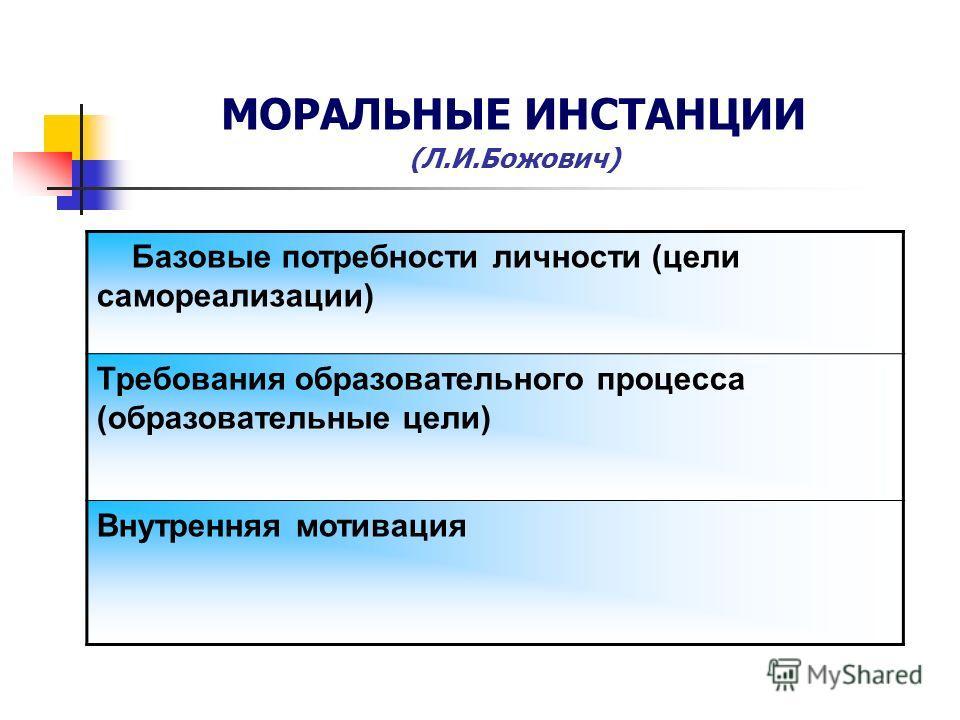 МОРАЛЬНЫЕ ИНСТАНЦИИ (Л.И.Божович) Базовые потребности личности (цели самореализации) Требования образовательного процесса (образовательные цели) Внутренняя мотивация