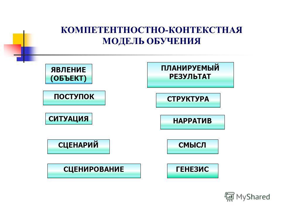 КОМПЕТЕНТНОСТНО-КОНТЕКСТНАЯ МОДЕЛЬ ОБУЧЕНИЯ ЯВЛЕНИЕ (ОБЪЕКТ) ПОСТУПОК СИТУАЦИЯ СЦЕНАРИЙ СЦЕНИРОВАНИЕ ПЛАНИРУЕМЫЙ РЕЗУЛЬТАТ СТРУКТУРА НАРРАТИВ СМЫСЛ ГЕНЕЗИС