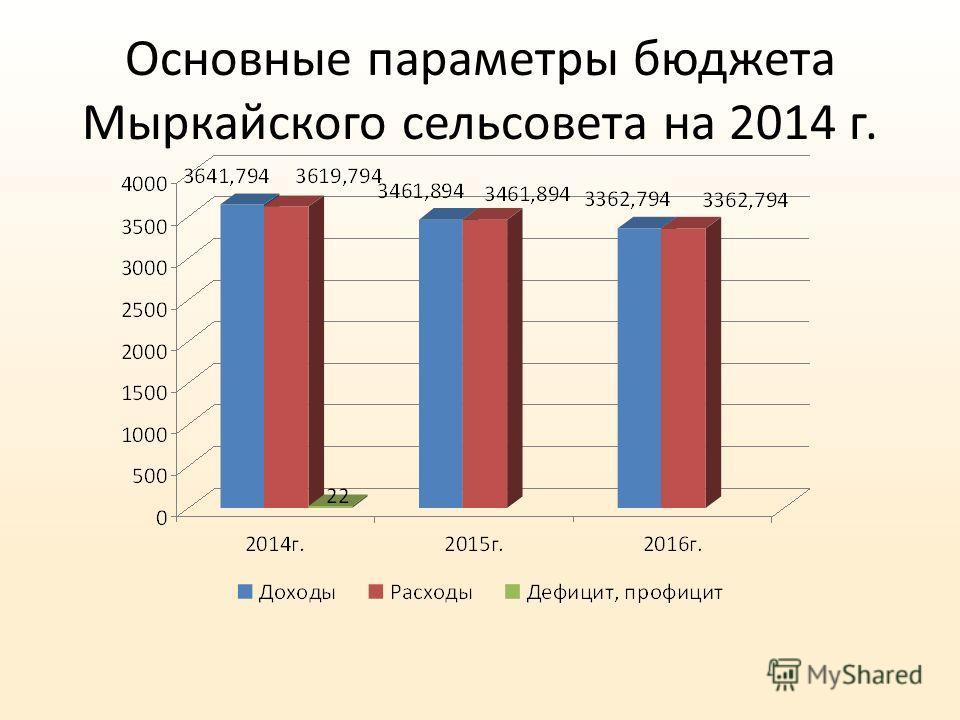 Основные параметры бюджета Мыркайского сельсовета на 2014 г.