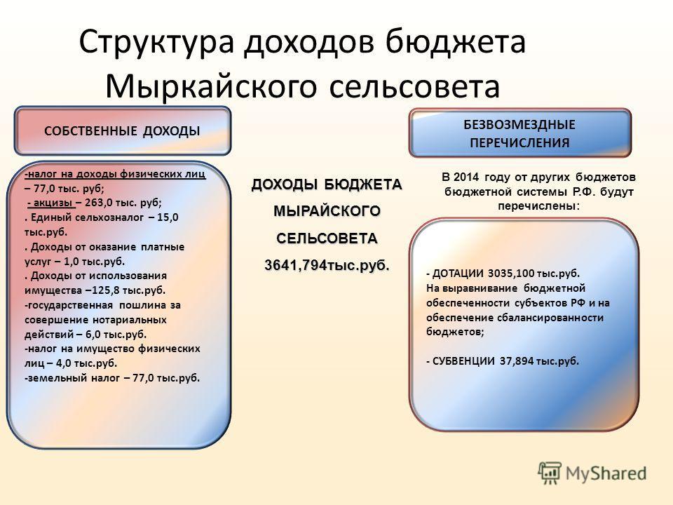Структура доходов бюджета Мыркайского сельсовета - ДОТАЦИИ 3035,100 тыс.руб. На выравнивание бюджетной обеспеченности субъектов РФ и на обеспечение сбалансированности бюджетов; - СУБВЕНЦИИ 37,894 тыс.руб. БЕЗВОЗМЕЗДНЫЕ ПЕРЕЧИСЛЕНИЯ В 2014 году от дру