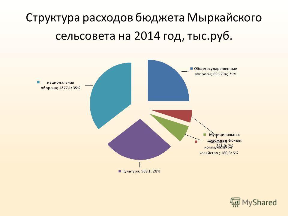 Структура расходов бюджета Мыркайского сельсовета на 2014 год, тыс.руб.