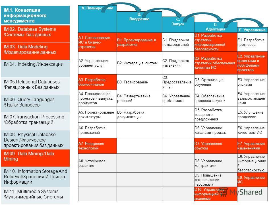 А. Планирование B. Внедрение C. Запуск D. Адаптация E. Управление A1. Согласование ИС и бизнес- стратегии B1. Проектирование и разработка C1. Поддержка пользователей D1. Разработка стратегии информационной безопасности E1. Разработка прогнозов A2. Уп