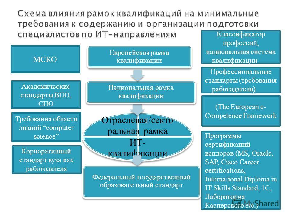 Европейская рамка квалификации Отраслевая/секто ральная рамка ИТ- квалификации Федеральный государственный образовательный стандарт Национальная рамка квалификации Классификатор профессий, национальная система квалификации Профессиональные стандарты