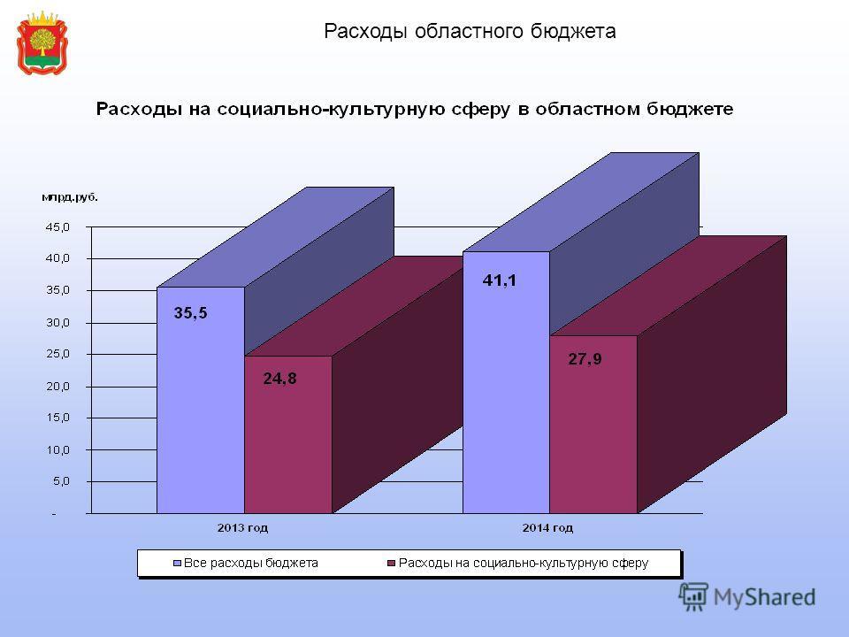 Расходы областного бюджета