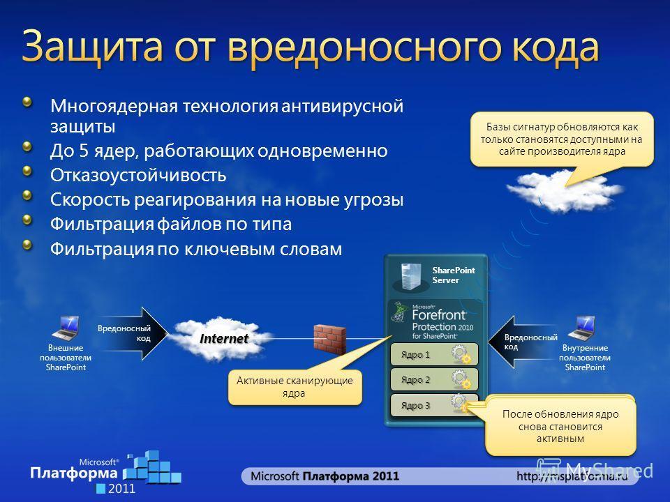 Внутренние пользователи SharePoint Вредоносный код Многоядерная технология антивирусной защиты До 5 ядер, работающих одновременно Отказоустойчивость Скорость реагирования на новые угрозы Фильтрация файлов по типа Фильтрация по ключевым словам SharePo