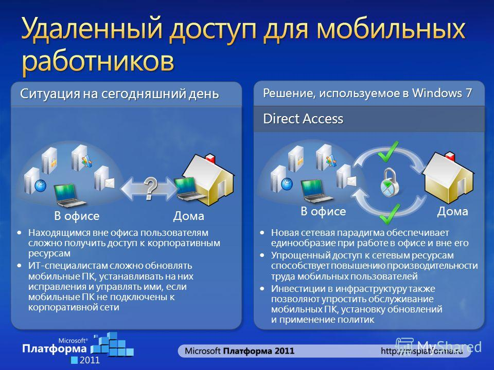 Решение, используемое в Windows 7 Direct Access Ситуация на сегодняшний день В офисеДома В офисе Находящимся вне офиса пользователям сложно получить доступ к корпоративным ресурсам ИТ-специалистам сложно обновлять мобильные ПК, устанавливать на них и