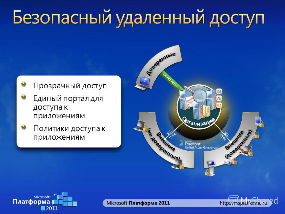 Прозрачный доступ Единый портал для доступа к приложениям Политики доступа к приложениям DIRECT ACCESS SSL VPN