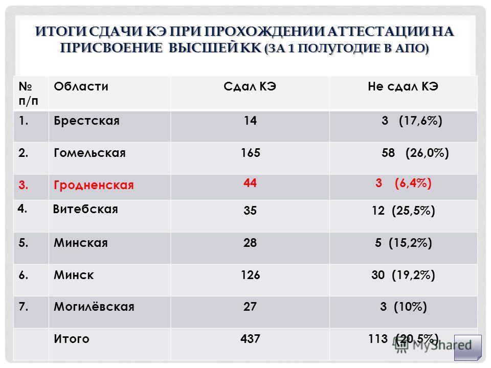 ИТОГИ СДАЧИ КЭ ПРИ ПРОХОЖДЕНИИ АТТЕСТАЦИИ НА ПРИСВОЕНИЕ ВЫСШЕЙ КК (ЗА 1 ПОЛУГОДИЕ В АПО) п/п ОбластиСдал КЭНе сдал КЭ 1.Брестская14 3 (17,6%) 2.Гомельская165 58 (26,0%) 3.Гродненская 44 3 (6,4%) 4. Витебская 3512 (25,5%) 5.Минская285 (15,2%) 6.Минск1