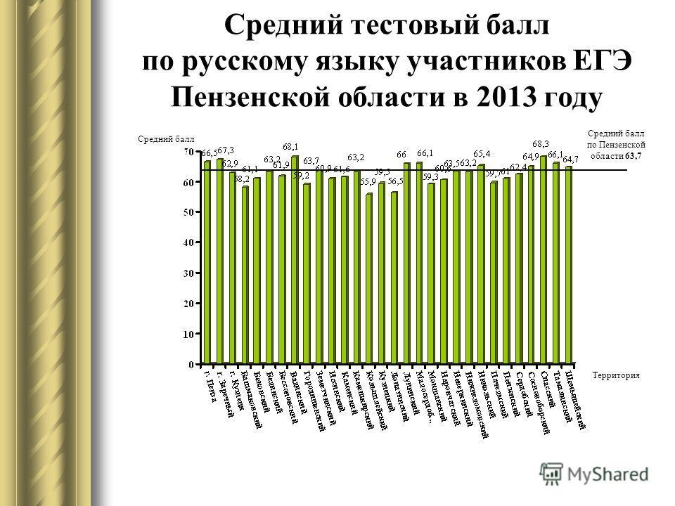 Средний тестовый балл по русскому языку участников ЕГЭ Пензенской области в 2013 году Средний балл Территория Средний балл по Пензенской области 63,7