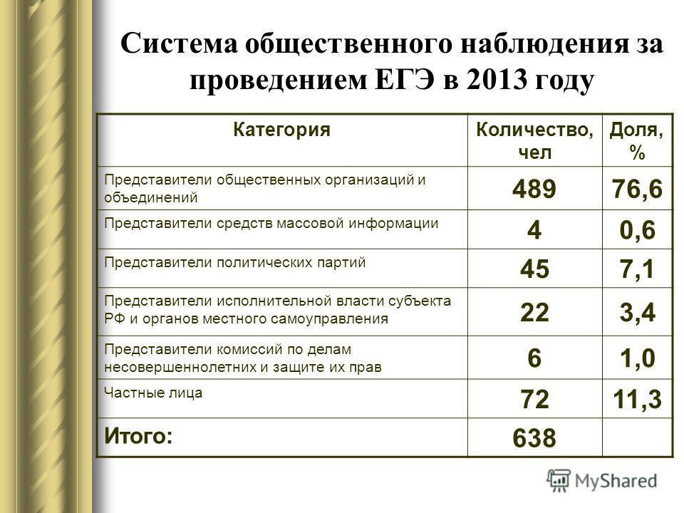 Система общественного наблюдения за проведением ЕГЭ в 2013 году КатегорияКоличество, чел Доля, % Представители общественных организаций и объединений 48976,6 Представители средств массовой информации 40,6 Представители политических партий 457,1 Предс