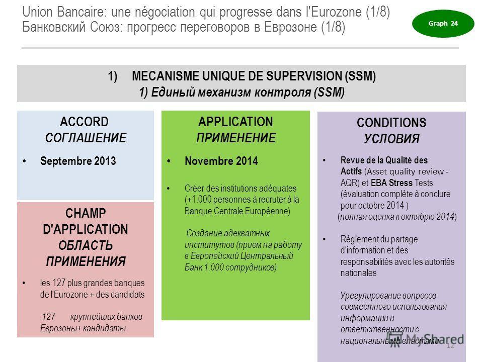 Union Bancaire: une négociation qui progresse dans l'Eurozone (1/8) Банковский Союз: прогресс переговоров в Еврозоне (1/8) 1)MECANISME UNIQUE DE SUPERVISION (SSM) 1) Единый механизм контроля (SSM) ACCORD СОГЛАШЕНИЕ Septembre 2013 APPLICATION ПРИМЕНЕН
