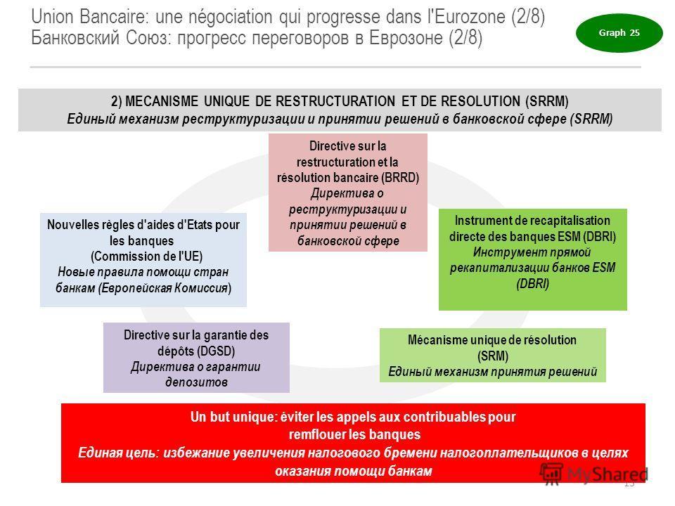 Union Bancaire: une négociation qui progresse dans l'Eurozone (2/8) Банковский Союз: прогресс переговоров в Еврозоне (2/8) 2) MECANISME UNIQUE DE RESTRUCTURATION ET DE RESOLUTION (SRRM) Единый механизм реструктуризации и принятии решений в банковской