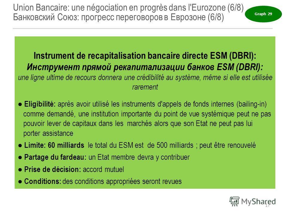 Union Bancaire: une négociation en progrès dans l'Eurozone (6/8) Банковский Союз: прогресс переговоров в Еврозоне (6/8) Instrument de recapitalisation bancaire directe ESM (DBRI): Инструмент прямой рекапитализации банков ESM (DBRI): une ligne ultime