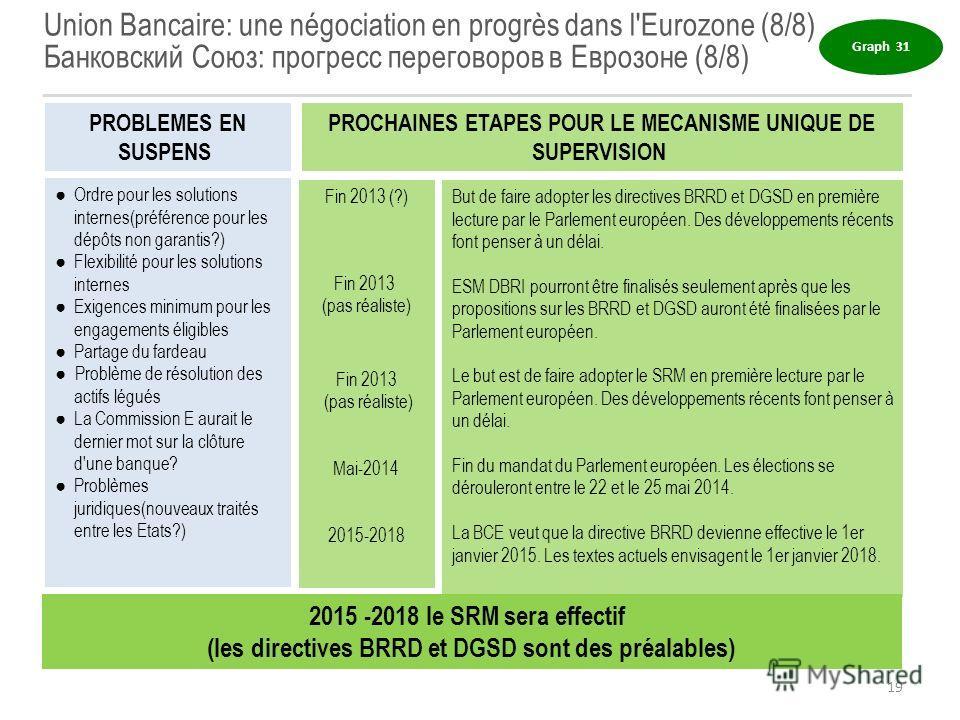 Union Bancaire: une négociation en progrès dans l'Eurozone (8/8) Банковский Союз: прогресс переговоров в Еврозоне (8/8) But de faire adopter les directives BRRD et DGSD en première lecture par le Parlement européen. Des développements récents font pe