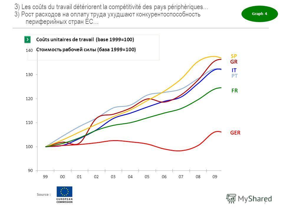 3 ) Les coûts du travail détériorent la compétitivité des pays périphériques... 3) Рост расходов на оплату труда ухудшают конкурентоспособность периферийных стран ЕС… Graph 4 Coûts unitaires de travail (base 1999=100) Стоимость рабочей силы (база 199
