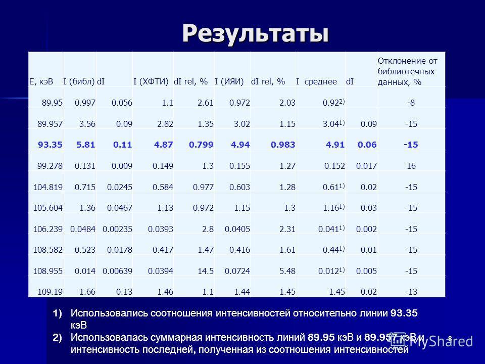 Результаты 8 1) Использовались соотношения интенсивностей относительно линии 93.35 кэВ 2) Использовалась суммарная интенсивность линий 89.95 кэВ и 89.957 кэВ и интенсивность последней, полученная из соотношения интенсивностей E, кэВI (библ)dII (ХФТИ)