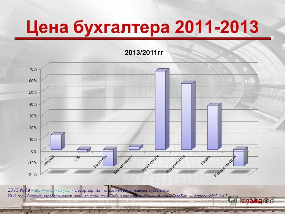 Цена бухгалтера 2011-2013 слайд 8 2013 года - http://www.1kadry.ru/ - Обзор зарплат по должности «Главный бухгалтер» http://www.1kadry.ru/ 2011 год - Сколько зарабатывают специалисты по МСФО и как стать одним из них // Главбух. Апрель 2012, 7