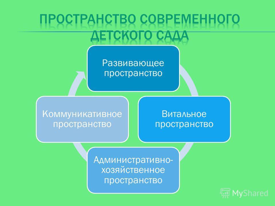 Развивающее пространство Витальное пространство Административн о-хозяйственное пространство Коммуникативно е пространство