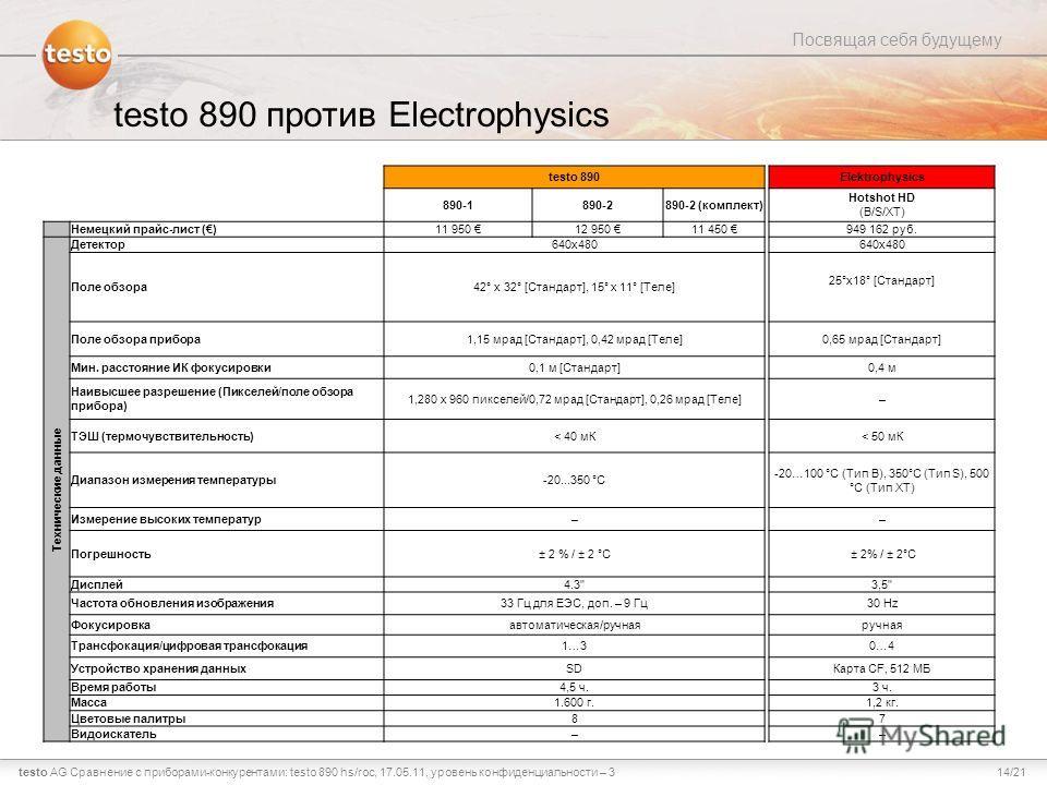 14/21testo AG Посвящая себя будущему Сравнение с приборами-конкурентами: testo 890 hs/roc, 17.05.11, уровень конфиденциальности – 3 testo 890 против Electrophysics testo 890Elektrophysics 890-1890-2890-2 (комплект) Hotshot HD (B/S/XT) Немецкий прайс-