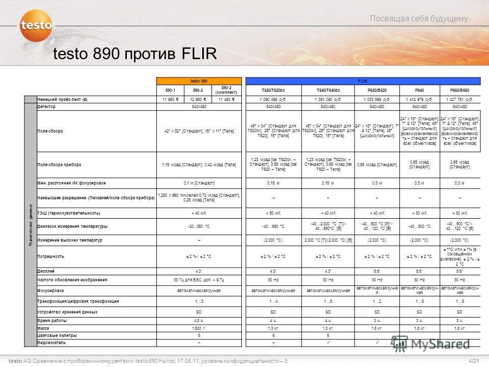4/21testo AG Посвящая себя будущему Сравнение с приборами-конкурентами: testo 890 hs/roc, 17.05.11, уровень конфиденциальности – 3 testo 890 против FLIR testo 890FLIR 890-1890-2 890-2 (комплект) T620/T620bxT640/T640bxP620/B620P640P660/B660 Немецкий п