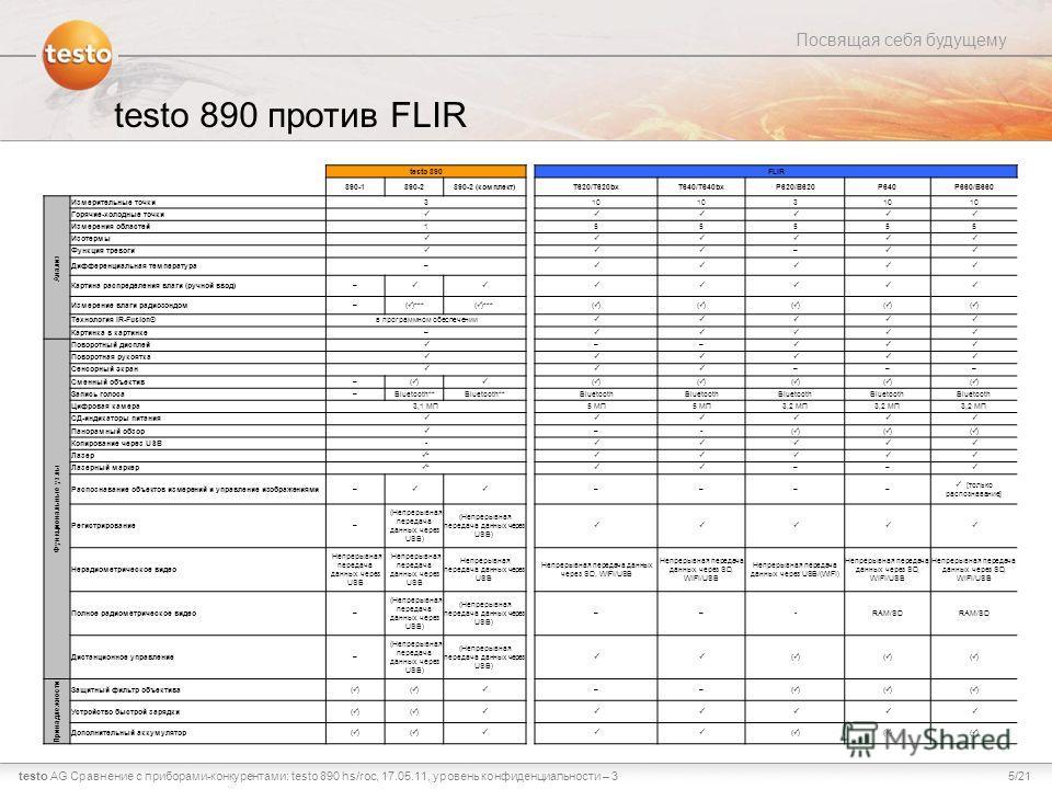 5/21testo AG Посвящая себя будущему Сравнение с приборами-конкурентами: testo 890 hs/roc, 17.05.11, уровень конфиденциальности – 3 testo 890 против FLIR testo 890FLIR 890-1890-2890-2 (комплект)T620/T620bxT640/T640bxP620/B620P640P660/B660 Анализ Измер