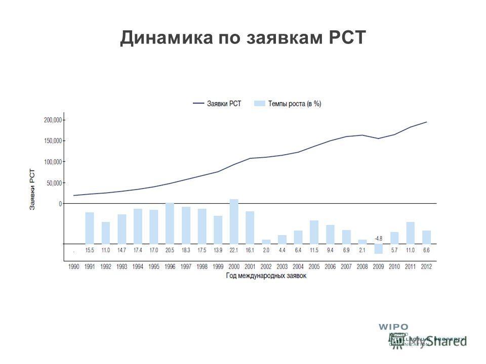 Динамика по заявкам PCT