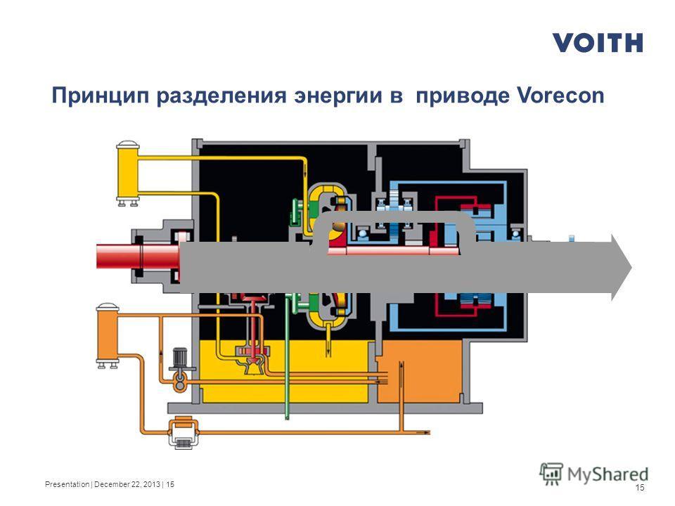 15 Принцип разделения энергии в приводе Vorecon Presentation | December 22, 2013 | 15