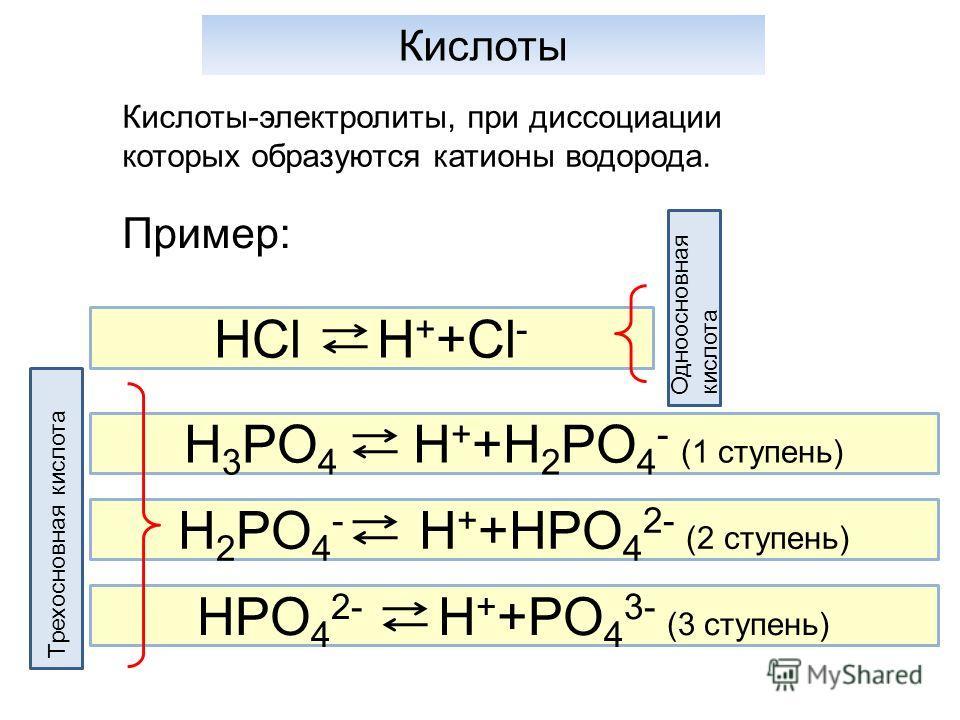 Кислоты Кислоты-электролиты, при диссоциации которых образуются катионы водорода. Пример: HCl H + +Cl - H 3 PO 4 H + +H 2 PO 4 - (1 ступень) H 2 PO 4 - H + +HPO 4 2- (2 ступень) HPO 4 2- H + +PO 4 3- (3 ступень) Одноосновная кислота Трехосновная кисл