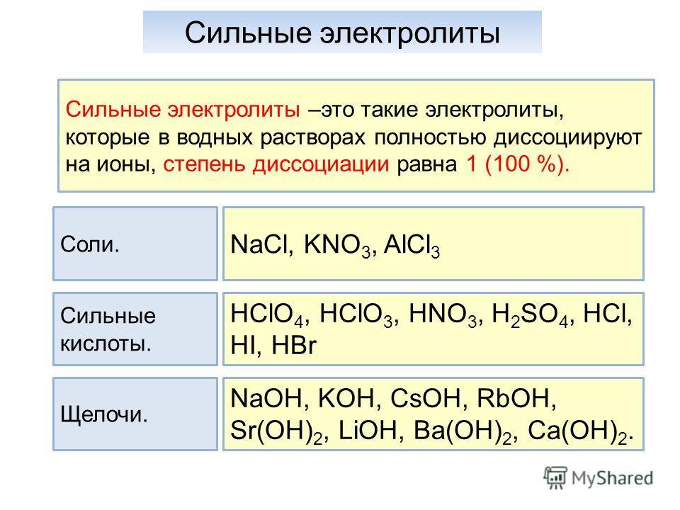 Сильные электролиты Сильные электролиты –это такие электролиты, которые в водных растворах полностью диссоциируют на ионы, степень диссоциации равна 1 (100 %). Соли. Сильные кислоты. Щелочи. NaCl, KNO 3, AlCl 3 HClO 4, HClO 3, HNO 3, H 2 SO 4, HCl, H