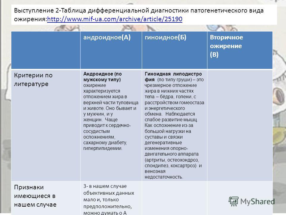 Выступление 2-Таблица дифференциальной диагностики патогенетического вида ожирения:http://www.mif-ua.com/archive/article/25190http://www.mif-ua.com/archive/article/25190 андроидное(А)гиноидное(Б)Вторичное ожирение (В) Критерии по литературе Андроидно
