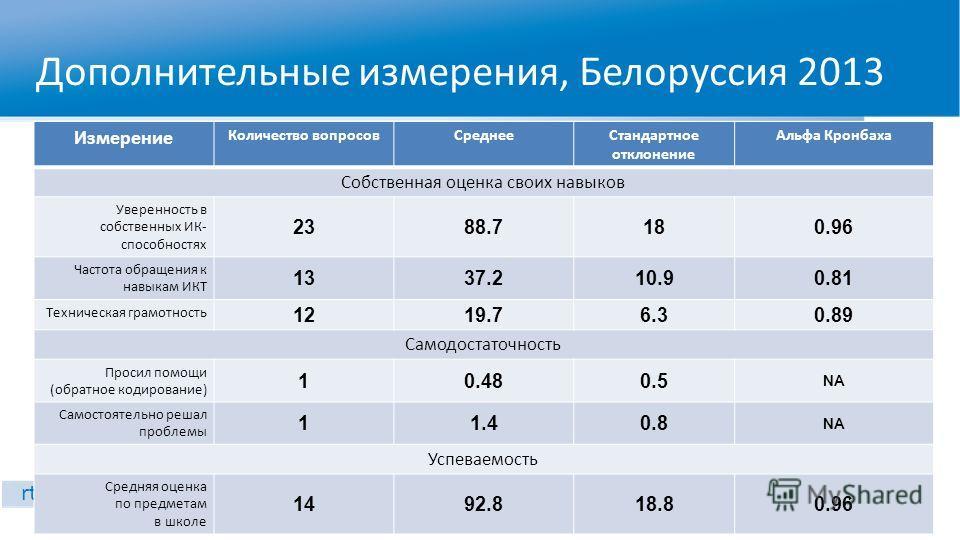 Дополнительные измерения, Белоруссия 2013 WWW.RTC-EDU.RU rtc.imerae@gmail.com Измерение Количество вопросовСреднееСтандартное отклонение Альфа Кронбаха Собственная оценка своих навыков Уверенность в собственных ИК- способностях 2388.7180.96 Частота о