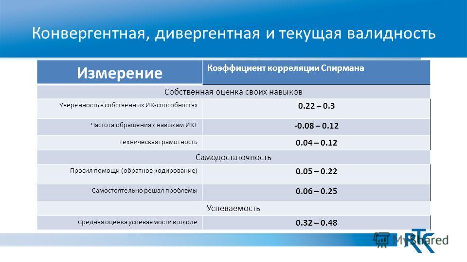 Конвергентная, дивергентная и текущая валидность Измерение Коэффициент корреляции Спирмана Собственная оценка своих навыков Уверенность в собственных ИК-способностях 0.22 – 0.3 Частота обращения к навыкам ИКТ -0.08 – 0.12 Техническая грамотность 0.04
