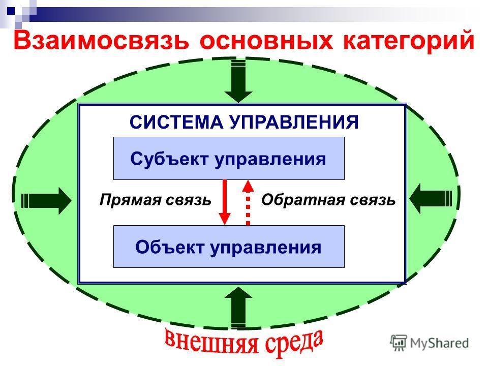 Взаимосвязь основных категорий СИСТЕМА УПРАВЛЕНИЯ Субъект управления Объект управления Прямая связьОбратная связь