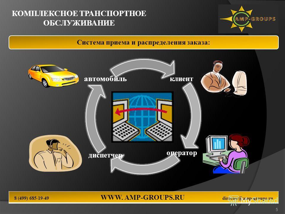 Система приема и распределения заказа: 5 клиент оператор диспетчер автомобиль КОМПЛЕКСНОЕ ТРАНСПОРТНОЕ ОБСЛУЖИВАНИЕ 8 (499) 685-19-49 WWW. AMP-GROUPS.RU director@amp-groups.ru
