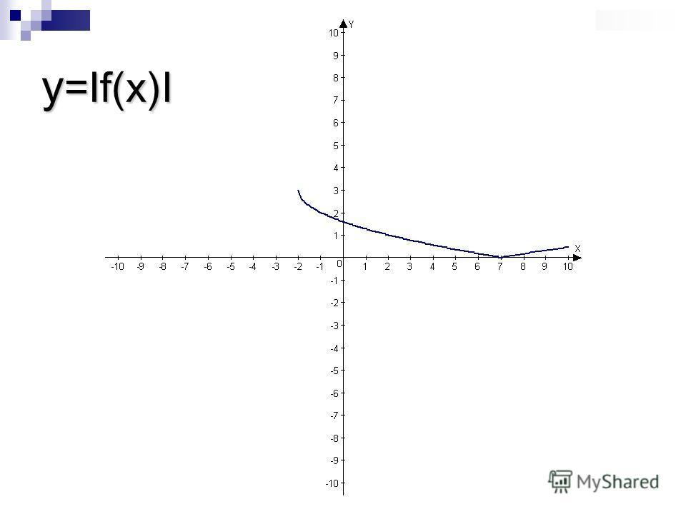 y =If(x)I