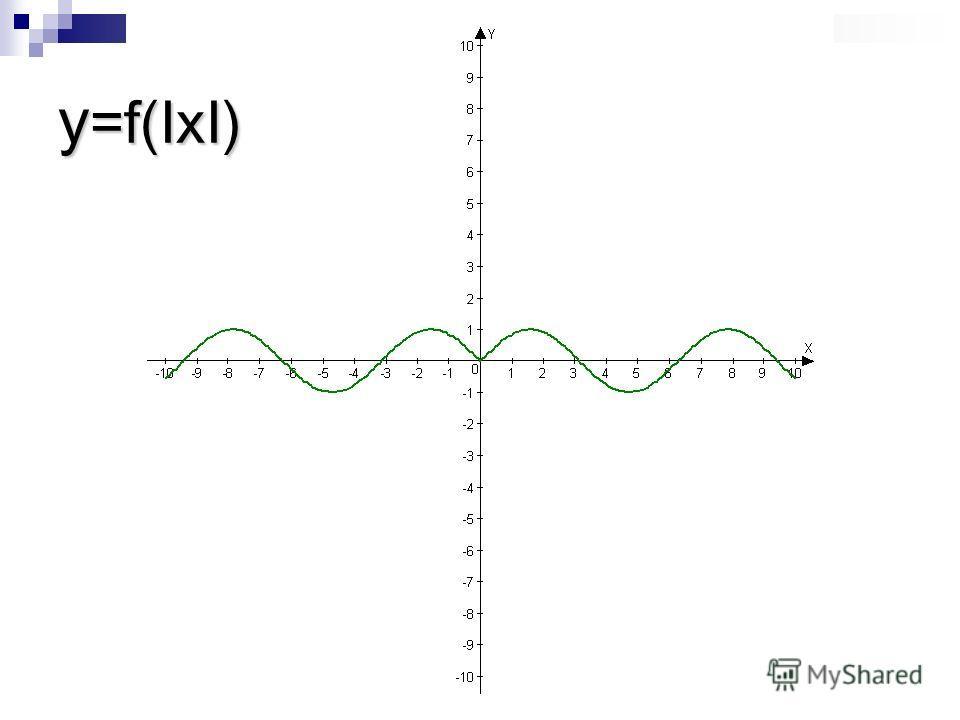 y =f(IxI)