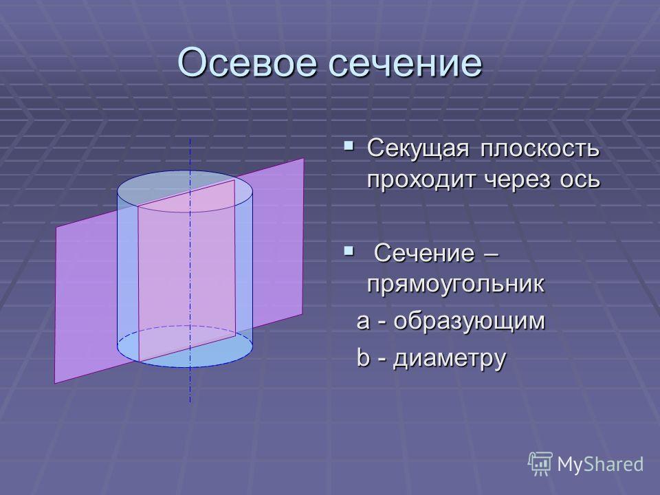Осевое сечение Секущая плоскость проходит через ось Секущая плоскость проходит через ось Сечение – прямоугольник Сечение – прямоугольник a - образующим a - образующим b - диаметру b - диаметру