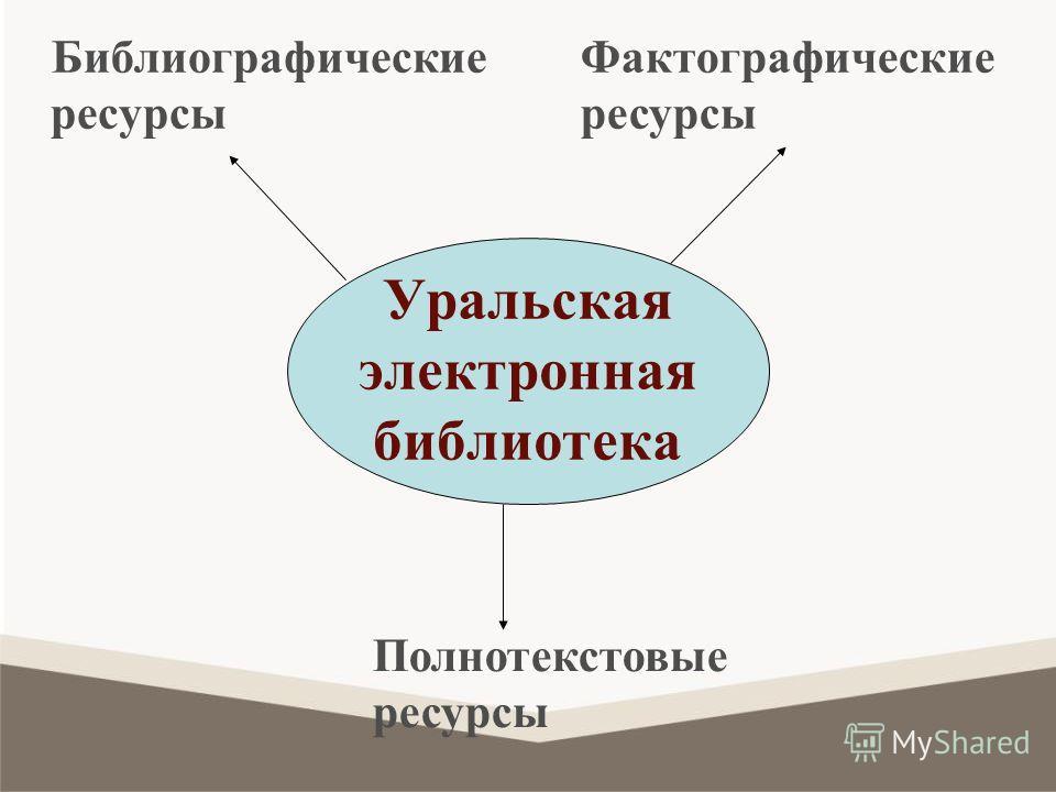 Уральская электронная библиотека Библиографические ресурсы Полнотекстовые ресурсы Фактографические ресурсы