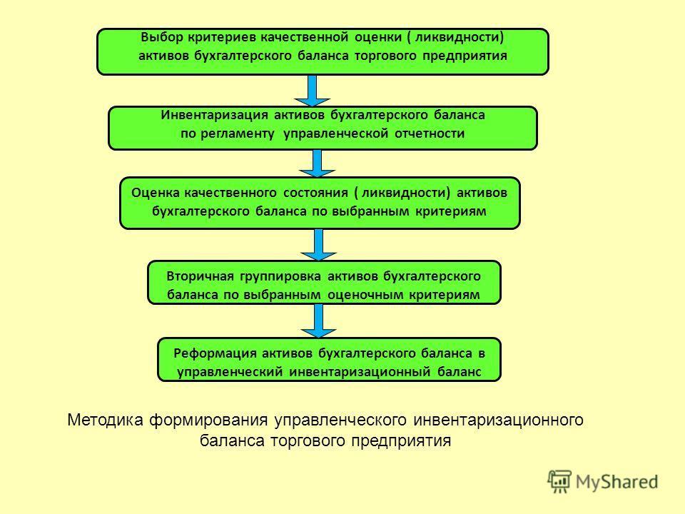 Выбор критериев качественной оценки ( ликвидности) активов бухгалтерского баланса торгового предприятия Инвентаризация активов бухгалтерского баланса по регламенту управленческой отчетности Оценка качественного состояния ( ликвидности) активов бухгал