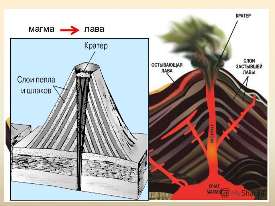 «БОМБОМЕТАНИЕ» ВУЛКАНА http://www.izmaylovo.ru/wiki/geo/detail.php?ID=2686